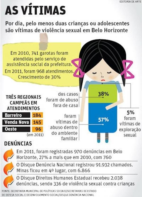 Por dia, pelo menos duas crianças ou adolescentes são vítimas de violência sexual em Belo Horizonte.