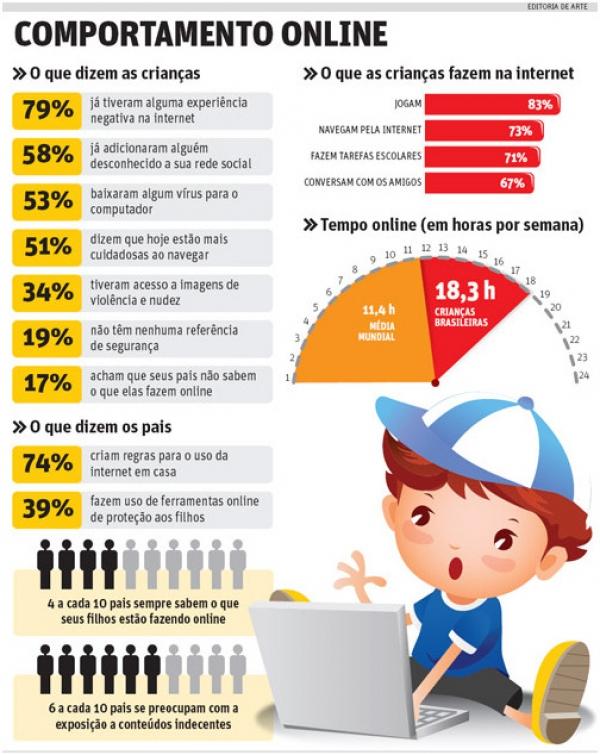 Comportamento Online de Crianças