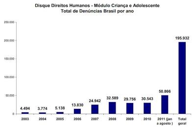 Estatísticas das Denúncias Efetuadas ao Disque 100 entre Janeiro e Agosto de 2011